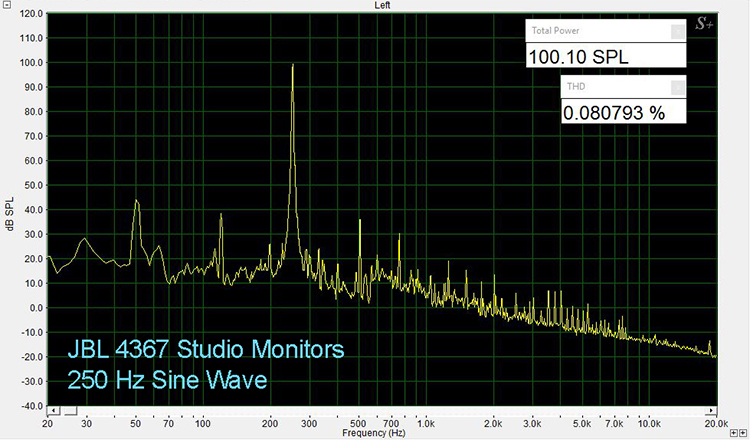 JBL 4367 250 Hz THD