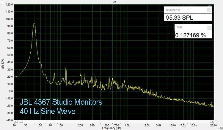 JBL 4367 40 Hz THD