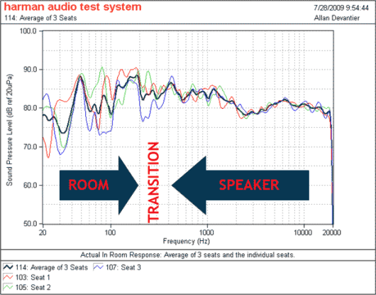 Acoustics Figure 1 Room Speaker Effect