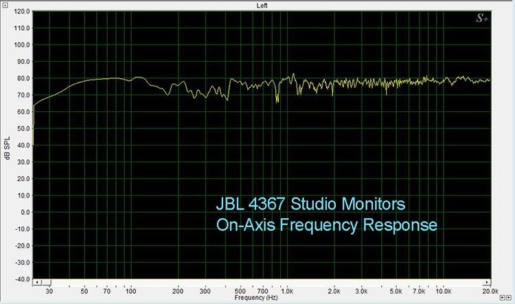 JBL 4367 On-Axis Frequency Response