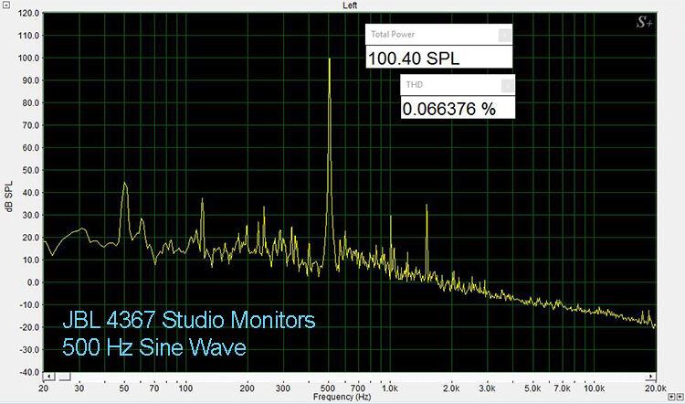 JBL 4367 500 Hz THD