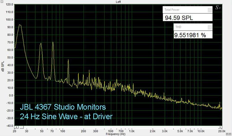 JBL 4367 24 Hz THD, at Driver