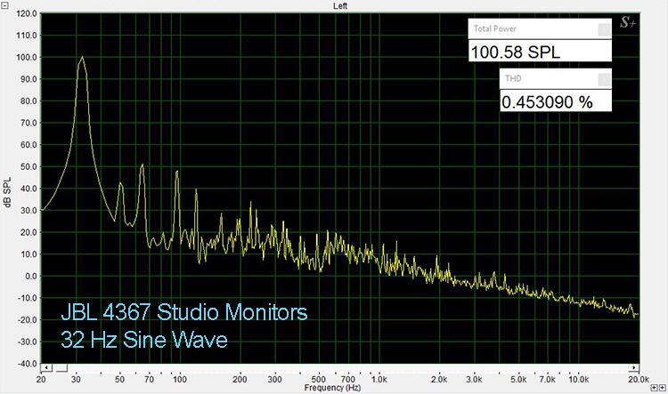 JBL 4367 32 Hz THD