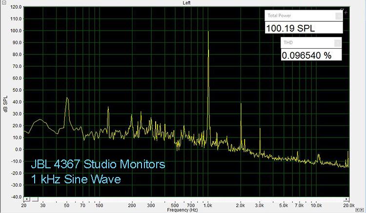 JBL 4367 1 kHz THD