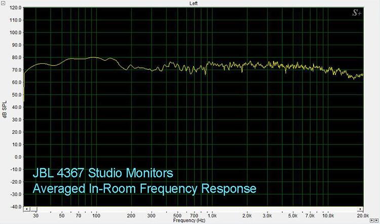 JBL 4367 Averaged In-Room Response