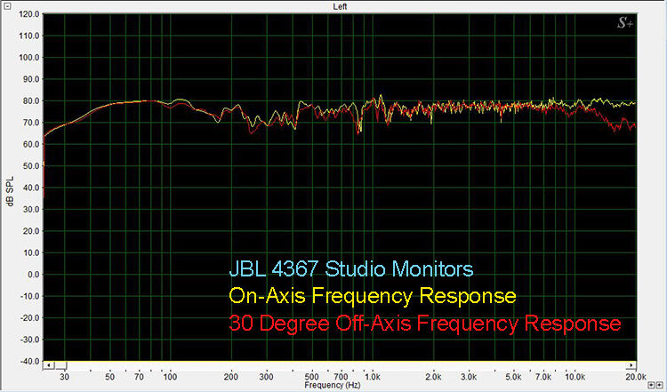 JBL 4367 On and 30 Degree Off-Axis Frequency Response