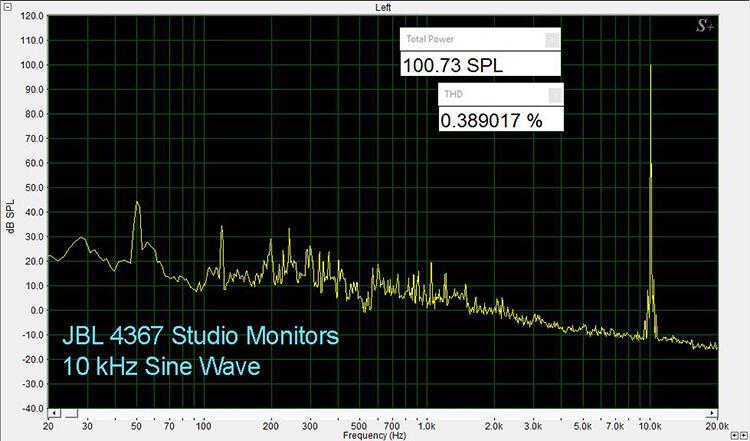 JBL 4367 10 kHz THD